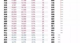 56城冰山指数排名公布,临沂房价涨幅登全国第一?