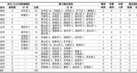 2020年2月2日12时至24时山东省新型冠状病毒感染的肺炎疫情情况